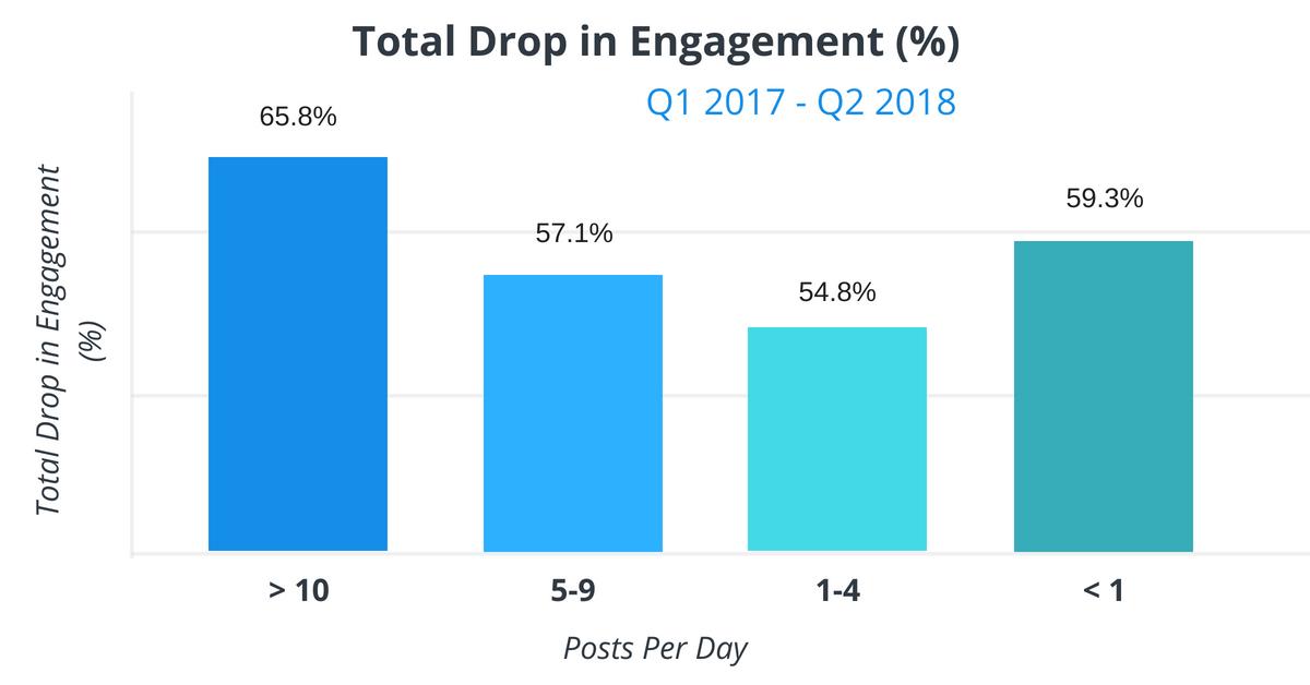 Statistiques interactions cumulées Facebook